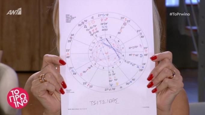 Stefanos Tsitsipas O Astrologikos Xarths Ths Epityxias Zappit
